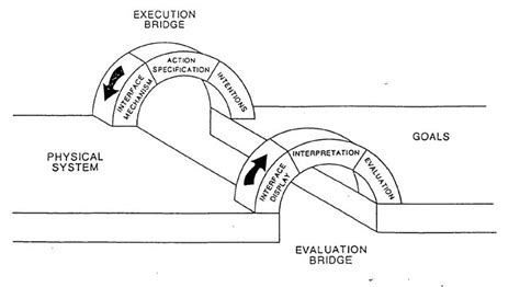 design gap meaning the quot gulf of execution quot is a term usually used in hci to