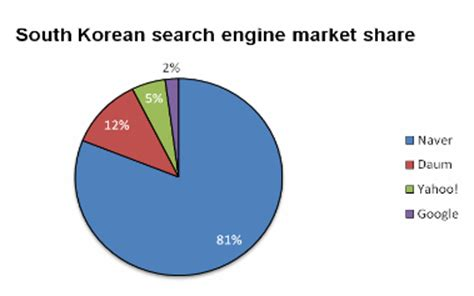 Mexico Search Engine Taiwan Search Engine Market C To F