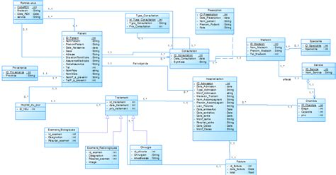 diagramme de classe application de gestion de stock gestion hospitali 232 re diagramme de classe