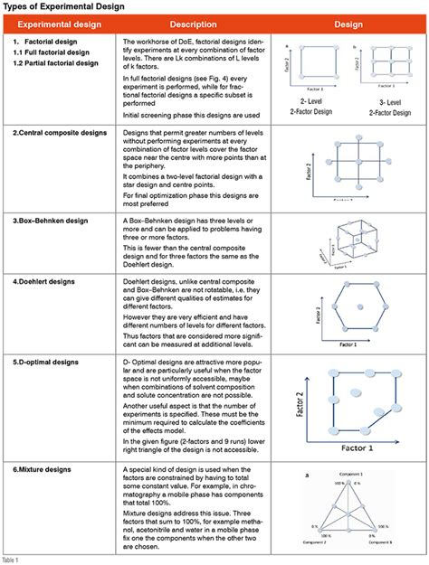 experimental design uq quality by design a rapid and systemic approach for