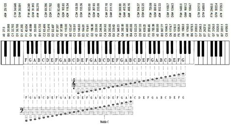 piano key notes musical notation in a nutshell wikipiano