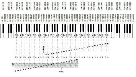 piano key notes uncategorized notes on piano keys myideasbedroom com