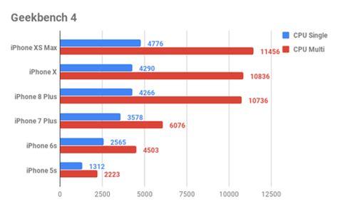 iphone xs maxのcpu性能は iphone xから5sまで全部比較 週刊アスキー