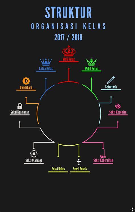 buat struktur organisasi kelas mentahan bahan buat struktur organisasi kelas tahun 2017