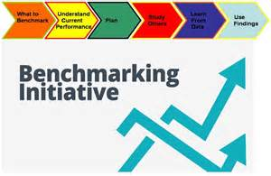 What Is Bench Marketing Benchmarking In Tqm With Examples And Benchmarking Tools