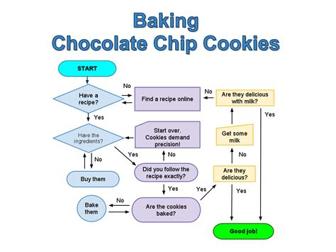 recipe flowchart follow the with these flow charts cooking guff