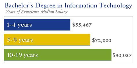 Degree In Informatics Vs Mba by Associate S Degree Versus Bachelor S Degree In Information