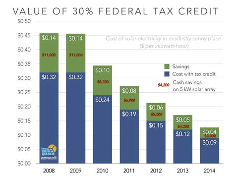 pattern energy tax equity the federal solar tax credit extension can we win if we