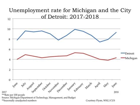 Drawing Unemployment by Detroit Maps