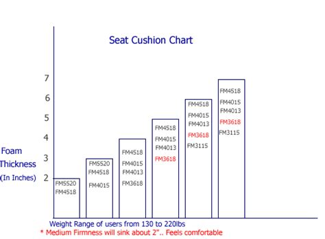 Comforter Fill Power Chart by Foam Density For Sofa How To Choose Cushion Foam For