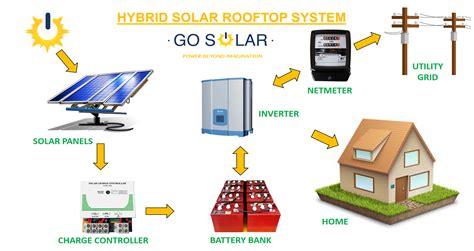 rooftop solar diagram solar net metering wiring diagram