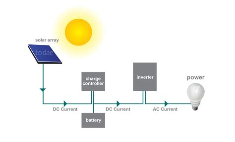 solar panels diagram solar power diagrams oil diagram elsavadorla