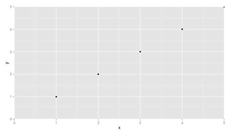 ggplot theme vertical force the origin to start at 0 in ggplot2 r stack overflow