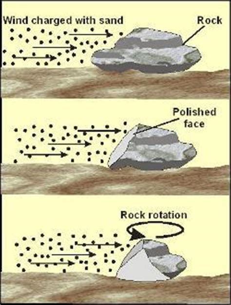 erosion and wind erosion • geolearning • department of