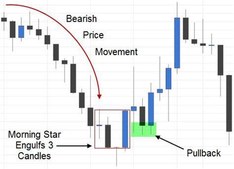 candlestick pattern theory morning star candlestick pattern forex pinterest