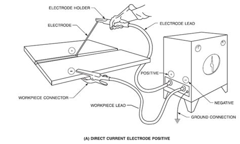 submerged arc welding diagram welding electrode diagram wiring diagram