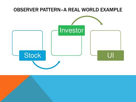 observer pattern stock market observer pattern a real world example