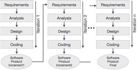 tutorialspoint agile scrum overview