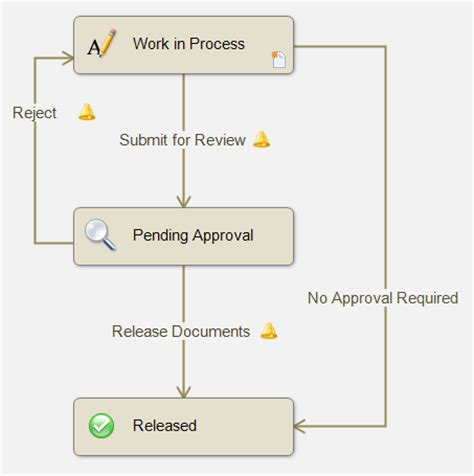 epdm workflow exles copy paste to create states transitions in epdm