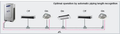 Ac Vrv 5 Pk bambint sistem ac vrv variable refrigerant