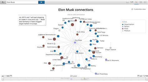 elon musk timeline elon musk the disruptive technologist recorded future