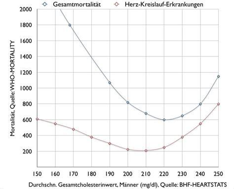 cholesterinwerte tabelle cholesterinwerte tabelle hdl ldl pelufud