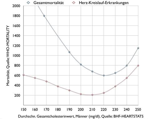 cholesterin tabelle cholesterin h 246 chstwerte gesunde ern 228 hrung lebensmittel