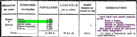 langon en pays redonnais