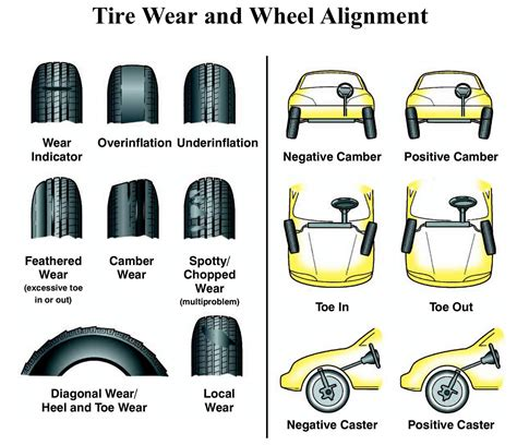alignment wear on tires images