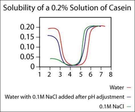 Curve Whey Protein general properties of casein sigma aldrich