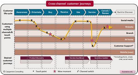 omnichannel digital banking the flaw in omni channel