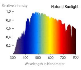 light spectrum and plant growth | led grow lights