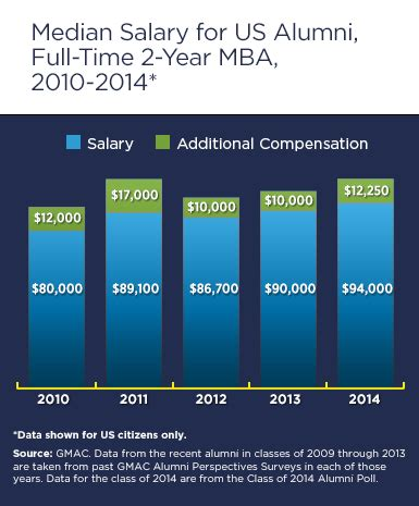 Payscale Average Salaries For Mba Graduates by Mba In Business Means Top Starting Salaries