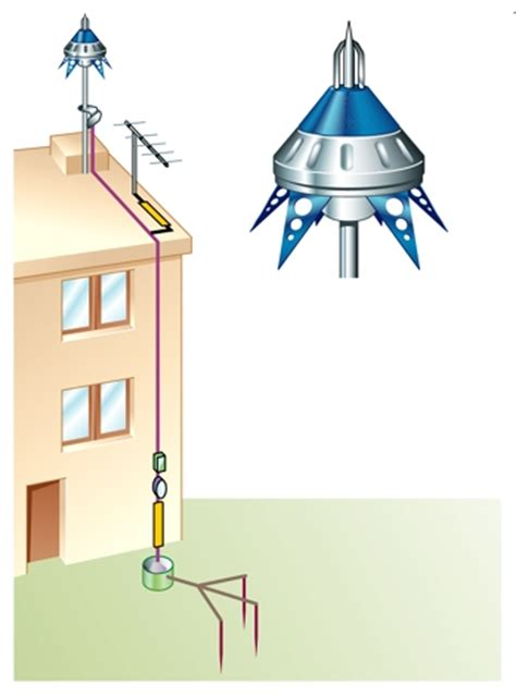 installation d un paratonnerre 2341 encyclop 233 die larousse en ligne foudre fulgura