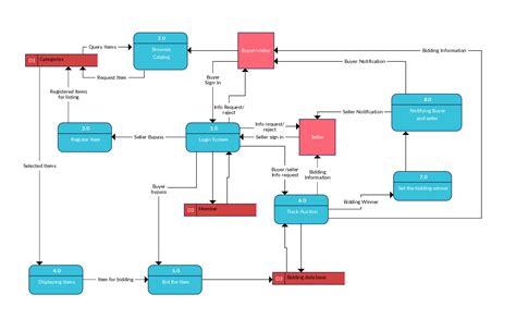 data flow diagram for website shopping system data flow diagram gs for ebay