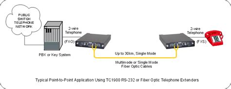 Jual Modem Router Cisco fibre optic cable router best router 2017