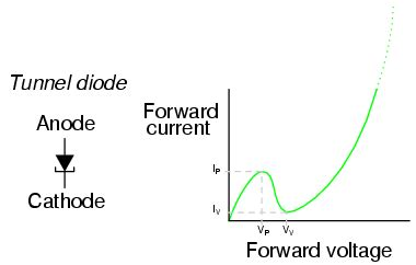 tunnel diode physics lessons in electric circuits volume iii semiconductors chapter 3