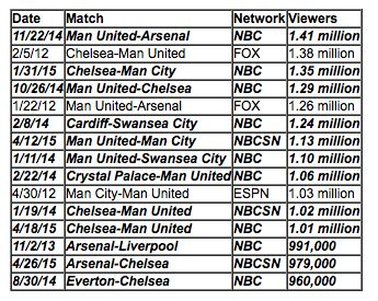 epl viewing figures premier league viewing figures on nbc sports increase 9
