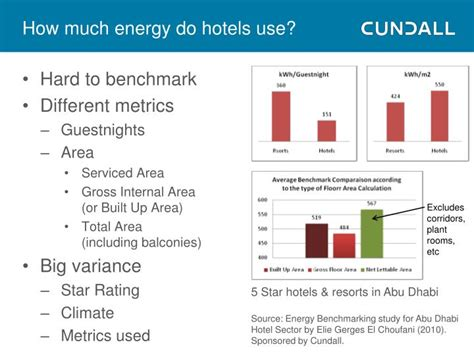 How Much Energy Does A L Use by Ppt Green Hotel Concepts September 2010 Powerpoint
