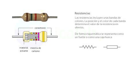 una forma de resistencia resistencia el 233 ctrica fisicalab