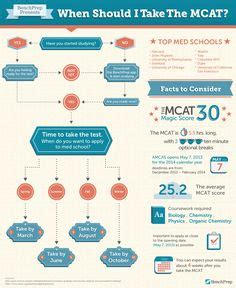 Sections Of The Mcat by Mcat 2015 What You Actually Need To Study Infographic