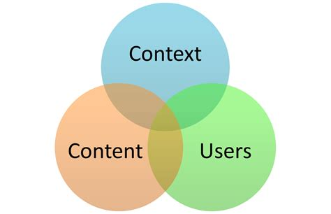 design context meaning the five c s of enterprise search search explained
