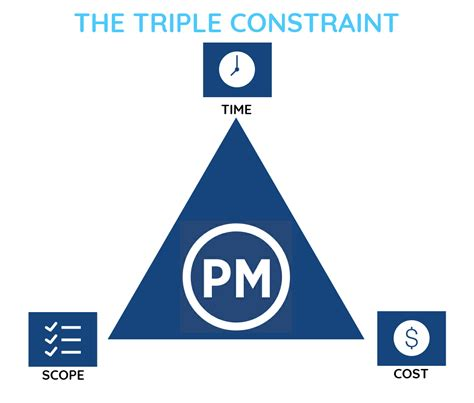 graphics for triple constraint graphics www graphicsbuzz com
