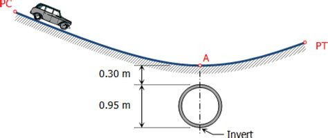 what is pipe invert elevation? quora
