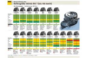 Suv Summer Tires Test 2015 Adac Winterreifen Test 2013
