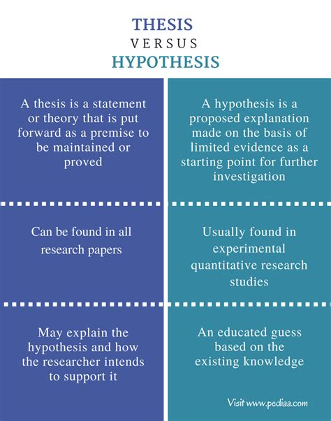 difference between dissertation and thesis difference between thesis and hypothesis comparison of