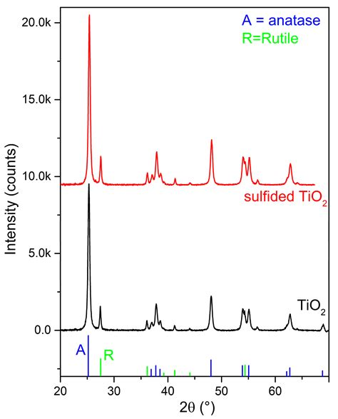 xrd pattern of titanium dioxide catalysts free full text sulfur doped tio2 structure