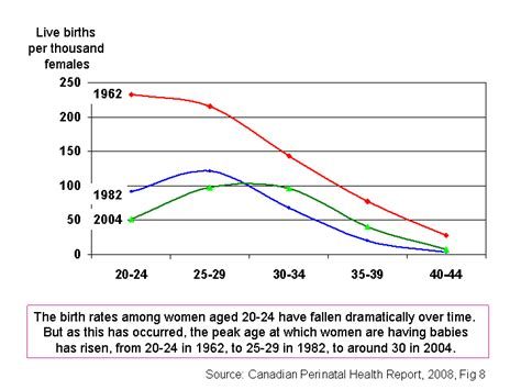 comparitive bar graph of birth rate death rate and mmr changing birth rates in canada