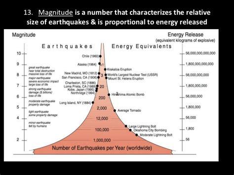 earthquake vocabulary mercalli scale worksheet images