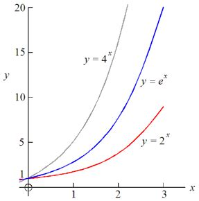 logarithm  exponential functions